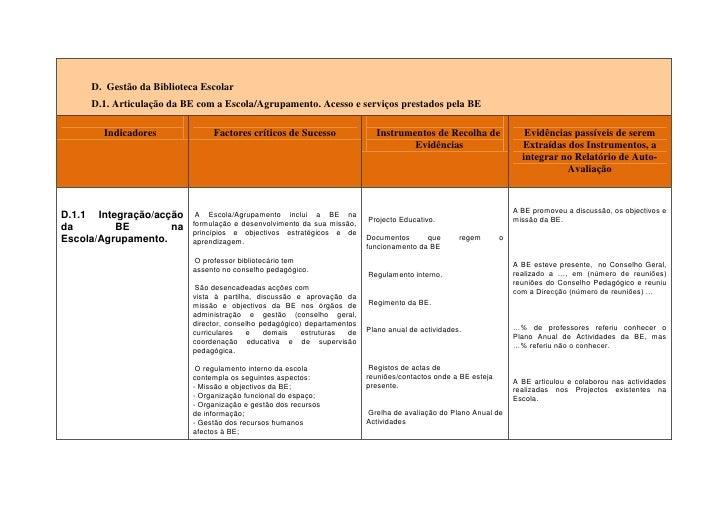 D.  Gestão da Biblioteca EscolarD.1. Articulação da BE com a Escola/Agrupamento. Acesso e serviços prestados pela BEIndica...