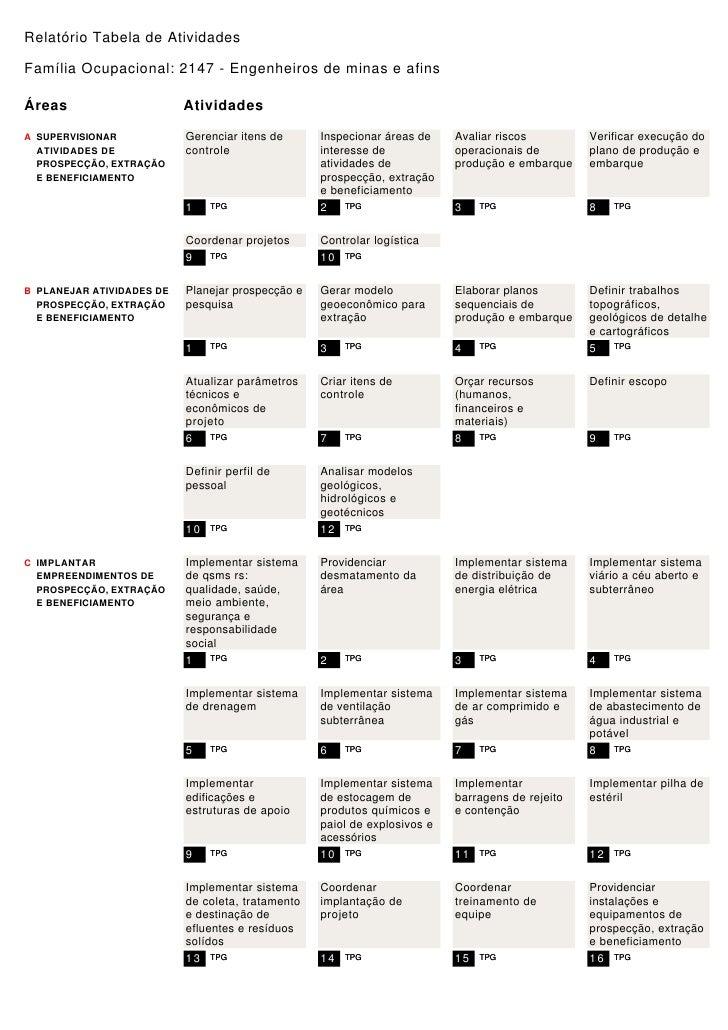 Relatório Tabela de Atividades  Família Ocupacional: 2147 - Engenheiros de minas e afins  Áreas                      Ativi...