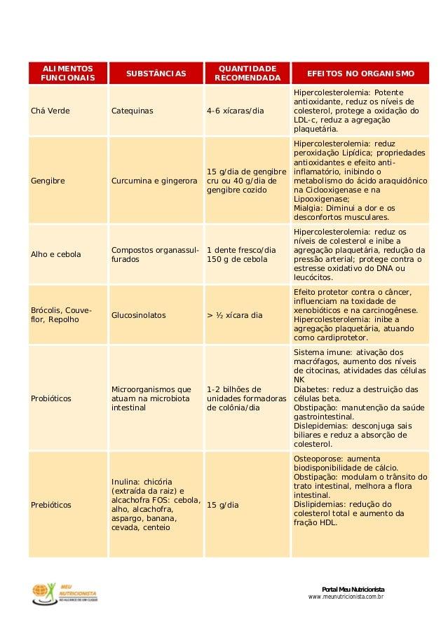 Portal Meu Nutricionistawww.meunutricionista.com.brALIMENTOSFUNCIONAISSUBSTÂNCIASQUANTIDADERECOMENDADAEFEITOS NO ORGANISMO...