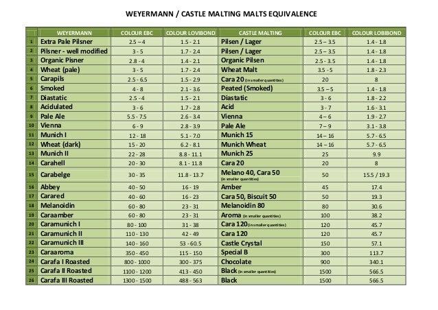 WEYERMANN / CASTLE MALTING MALTS EQUIVALENCE  WEYERMANN COLOUR EBC COLOUR LOVIBOND CASTLE MALTING COLOUR EBC COLOUR LOBIBO...