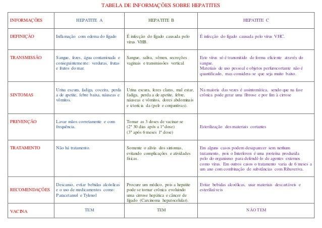 TABELA DE INFORMAÇÕES SOBRE HEPATITES INFORMAÇÕES HEPATITE A HEPATITE B HEPATITE C DEFINIÇÃO Inflamação com edema do fígad...