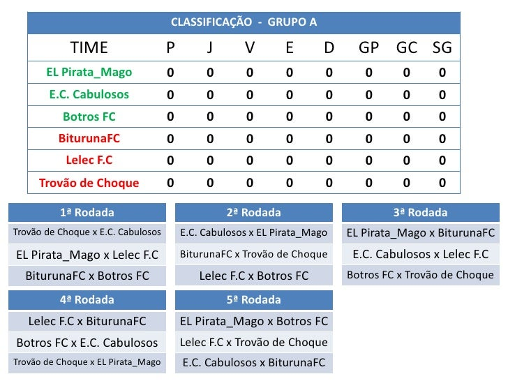 CLASSIFICAÇÃO - GRUPO A            TIME                    P        J       V        E       D     GP GC SG       EL Pirat...