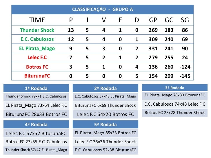 CLASSIFICAÇÃO - GRUPO A             TIME                    P          J        V        E         D     GP GC SG       Th...