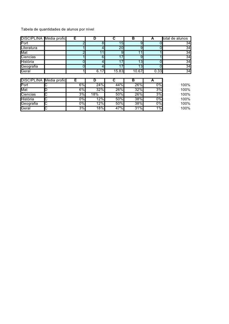 Tabela de quantidades de alunos por nível  DISCIPLINA Média proficiência Turma                             E           D  ...