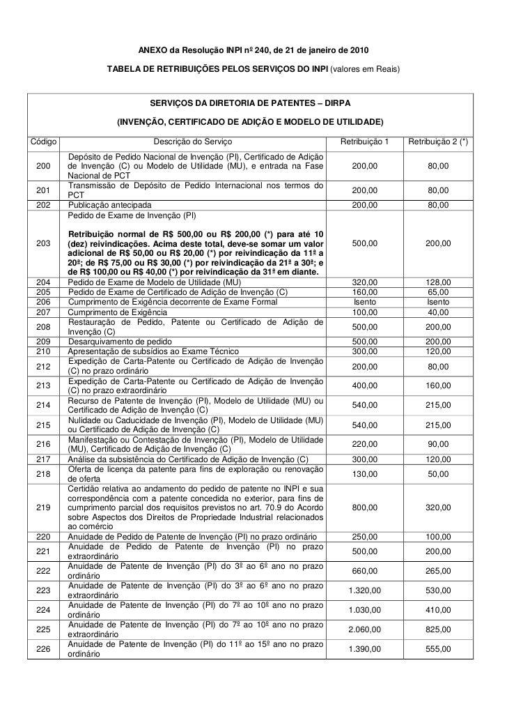 ANEXO da Resolução INPI nº 240, de 21 de janeiro de 2010                   TABELA DE RETRIBUIÇÕES PELOS SERVIÇOS DO INPI (...