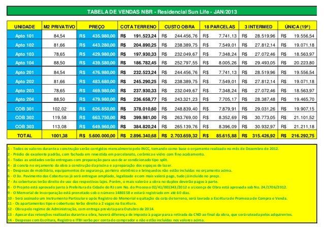 TABELA DE VENDAS NBR - Residencial Sun Life - JAN/2013   UNIDADE          M2 PRIVATIVO              PREÇO              COT...