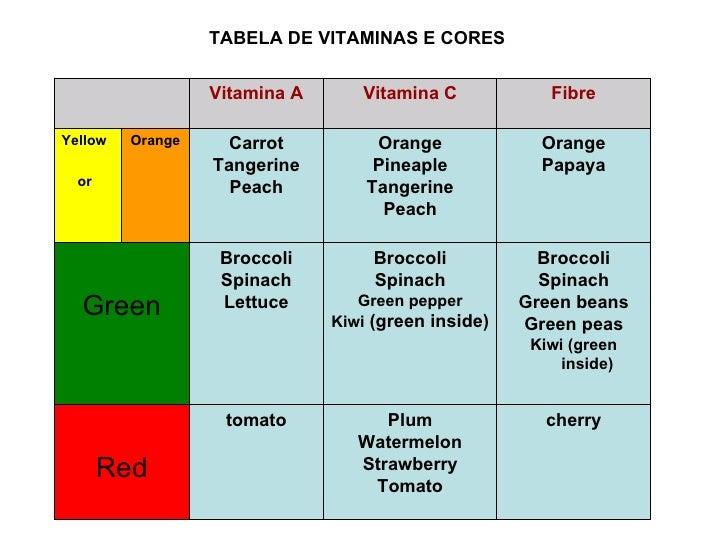 TABELA DE VITAMINAS E CORES cherry Plum Watermelon Strawberry Tomato tomato Red Broccoli Spinach Green beans Green peas Ki...