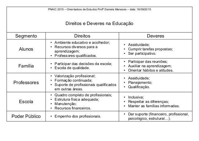 PNAIC 2015 – Orientadora de Estudos Profª Daniela Menezes – data: 16/09/2015 Direitos e Deveres na Educação Segmento Direi...