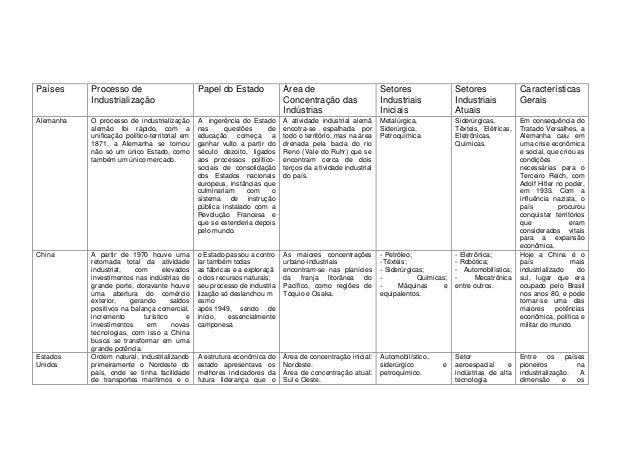 Países  Processo de Industrialização  Papel do Estado  Área de Concentração das Indústrias  Setores Industriais Iniciais  ...