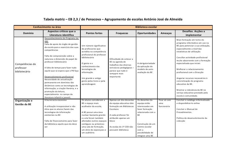 Tabela matriz – EB 2,3 / de Penacova – Agrupamento de escolas António José de Almeida               Conhecimento na área  ...