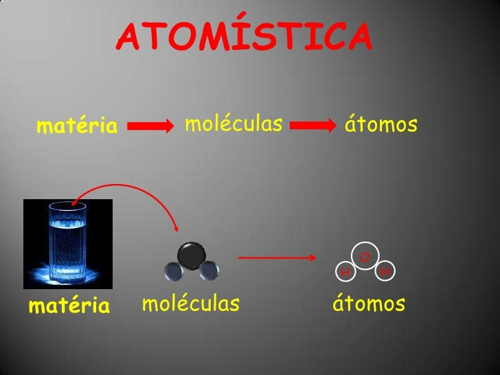 ATOMÍSTICA<br />moléculas<br />átomos<br />matéria<br />O<br />H<br />H<br />átomos<br />moléculas<br />matéria<br />