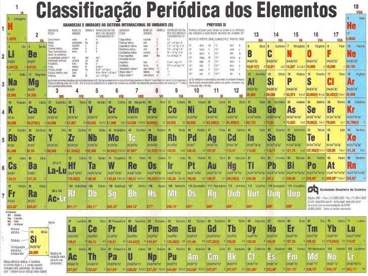 Tabela Periodica Completa Pdf