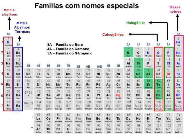 Famosos Classificação periódica e propriedades periódicas dos elementos quími… FF56