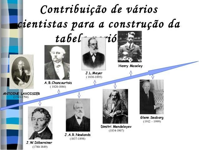 Contribuição de vários cientistas para a construção da tabela periódica: Henry Moseley J.L.Meyer ( 1830-1895)  A.B.Chancou...