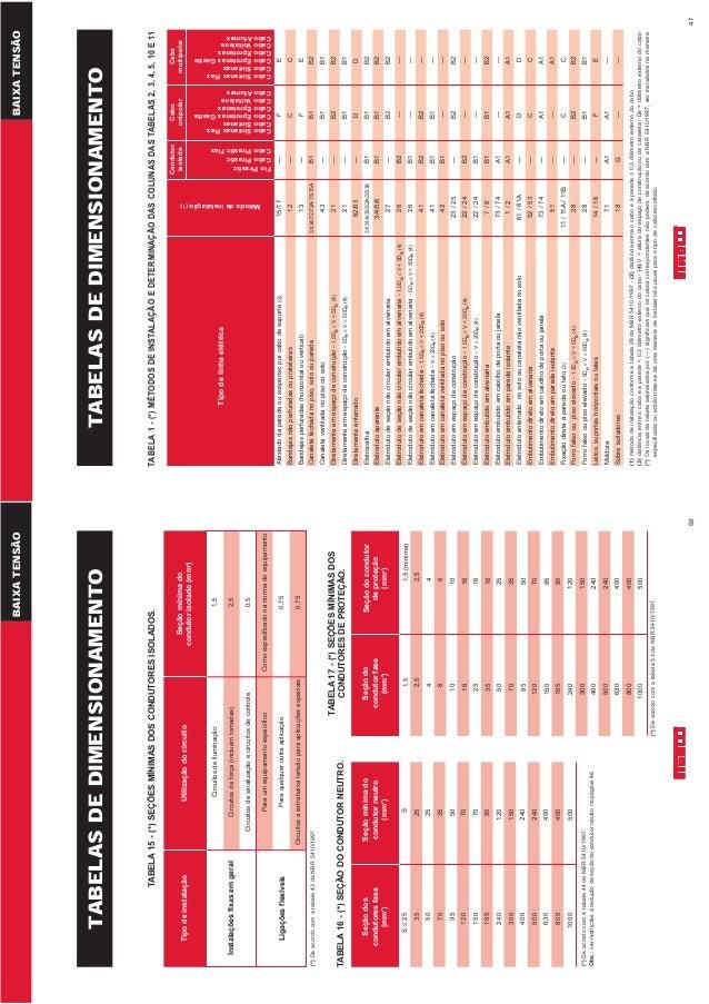 47 TABELASDEDIMENSIONAMENTO Tipodelinhaelétrica Métododeinstalação(1) Condutor isolado Cabo unipolar Cabo multipolar FioPi...