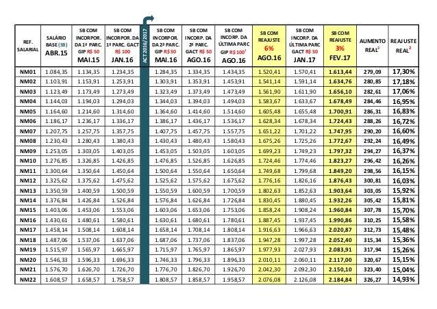 REF. SALARIAL SALÁRIO BASE (SB) ABR.15 SB COM INCORPOR. DA 1ª PARC. GIP R$ 50 MAI.15 SB COM INCORPOR. DA 1ª PARC. GACT R$ ...