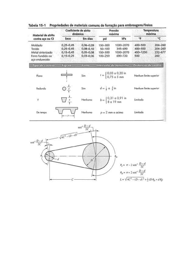 Tabela 15-1 Propriedades de materials comuns de forração para embreagens/ freios            Coeficiente de atrito Pressão ...