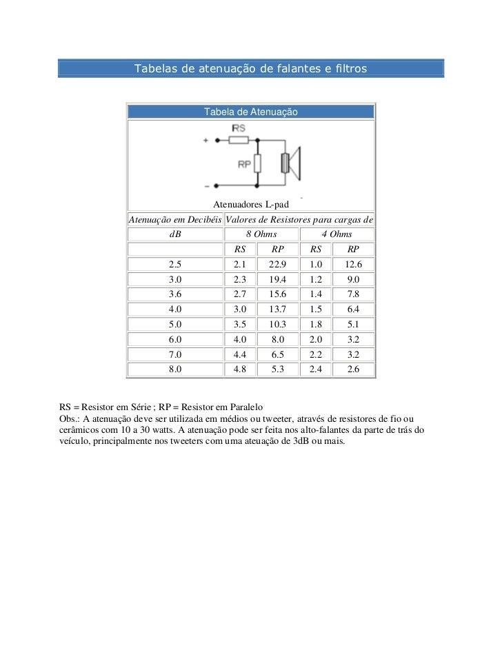 Tabelas de atenuação de falantes e filtros <br />Tabela de Atenuação Atenuadores L-pad Atenuação em Decibéis Valores de Re...
