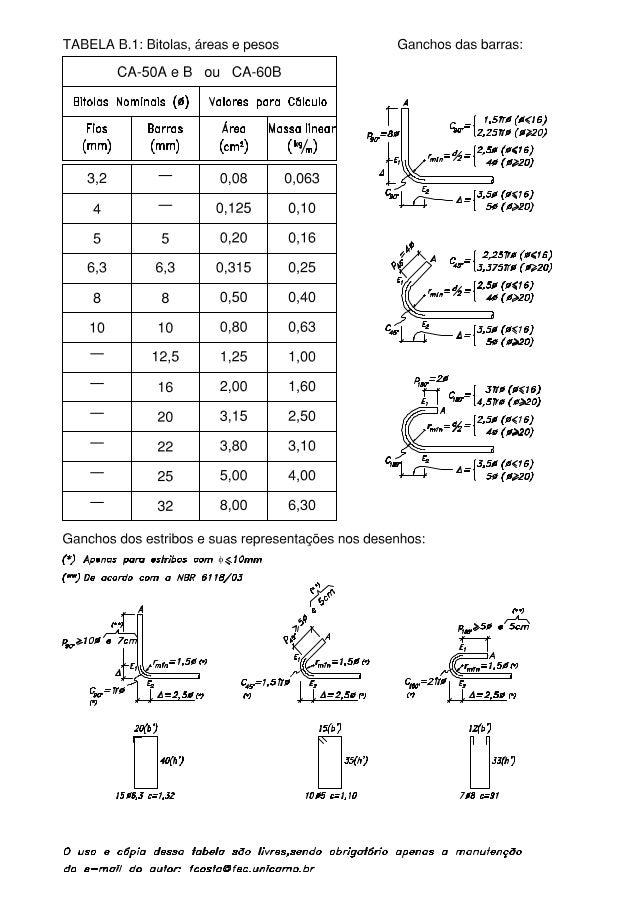 TABELA B.1: Bitolas,  áreas e pesos  CA-50AeB ou CA-60B Bífolos Nominais (i6) Valores para Cálculo Fios Barros Área Massa ...