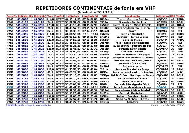 REPETIDORES CONTINENTAIS de fonia em VHF (Actualizada a 23/12/2011) (em azul repetidores em projecto de instalação) Elabor...