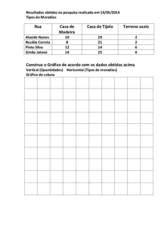 Resultados obtidos na pesquisa realizada em 14/05/2014 Tipos de Moradias Rua Casa de Madeira Casa de Tijolo Terreno vazio ...