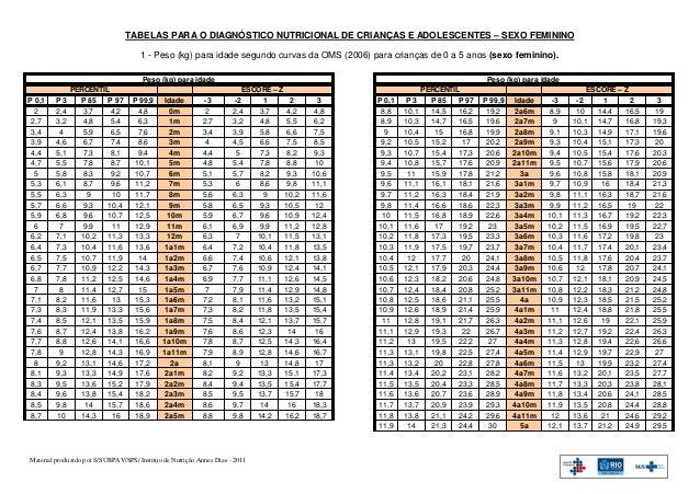 TABELAS PARA O DIAGNÓSTICO NUTRICIONAL DE CRIANÇAS E ADOLESCENTES – SEXO FEMININO                                      1 -...