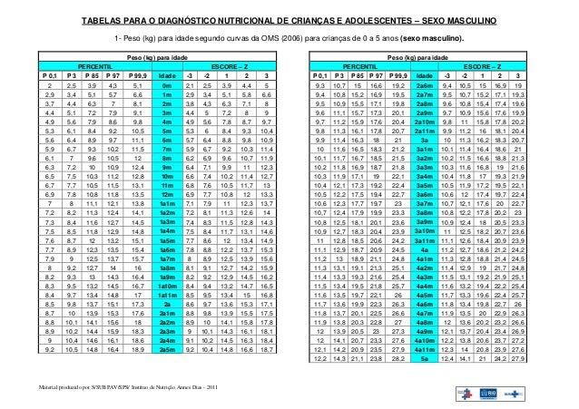 TABELAS PARA O DIAGNÓSTICO NUTRICIONAL DE CRIANÇAS E ADOLESCENTES – SEXO MASCULINO                               1- Peso (...