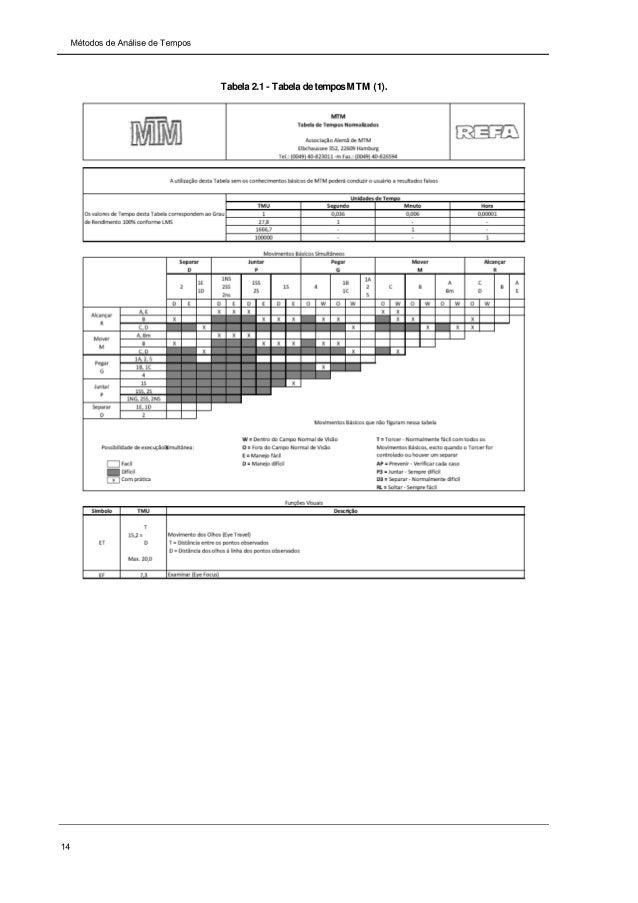 Tabelas MTM ln IPC