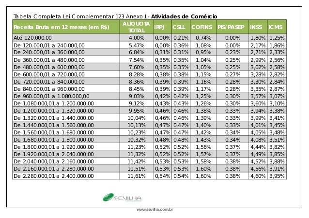 Tabela Completa Lei Complementar 123 Anexo I - Atividades de Comércio Receita Bruta em 12 meses (em R$) ALÍQUOTA TOTAL IRP...