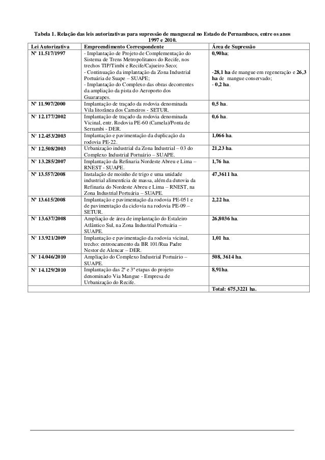 Tabela 1. Relação das leis autorizativas para supressão de manguezal no Estado de Pernambuco, entre os anos 1997 e 2010. L...