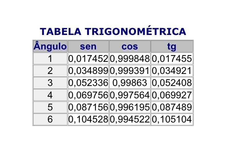 TABELA TRIGONOMÉTRICA Ângulo sen        cos      tg   1   0,017452 0,999848 0,017455   2   0,034899 0,999391 0,034921   3 ...