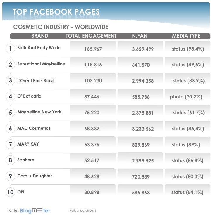 TOP FACEBOOK PAGES    SEGAP KOOBECAF POT    COSMETIC INDUSTRY - WORLDWIDE            BRAND             TOTAL ENGAGEMENT   ...
