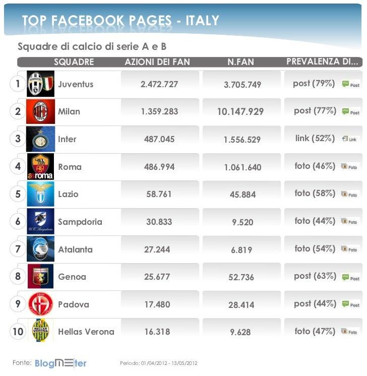 TOP FACEBOOK PAGES - ITALY    SEGAP KOOBECAF POT Squadre di calcio di serie A e B         SQUADRE          AZIONI DEI FAN ...