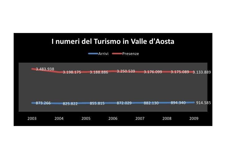 I numeri del Turismo in Valle d'Aosta                                      Arrivi          Presenze      3.483.938        ...