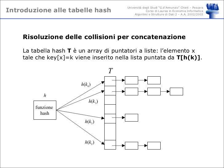 Introduzione alle tabelle hash