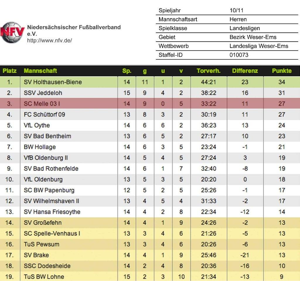 Landesliga Weser Ems Fußball
