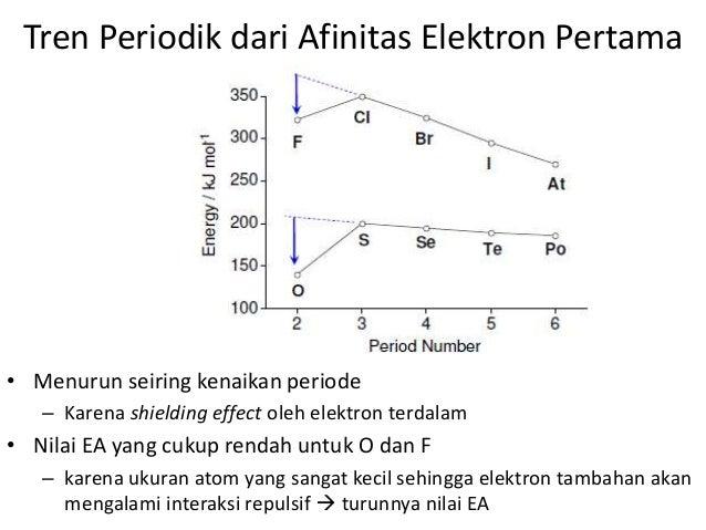 Tabel periodik tabel periodik unsur kimia download disini materi tabel periodik ccuart Images