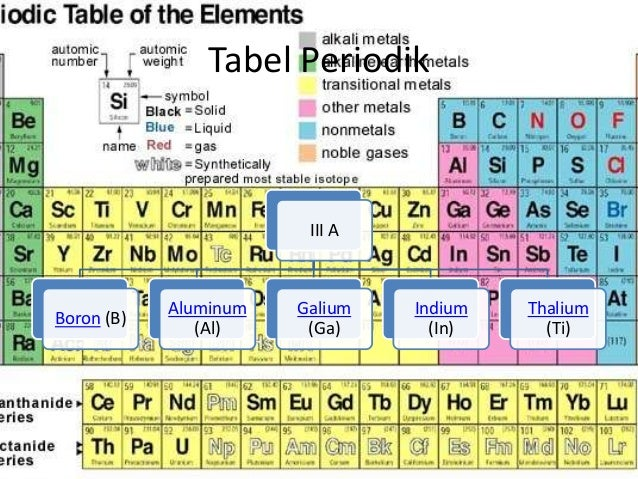 Tabel periodik golongan iiia tabel periodik iii a ccuart Choice Image