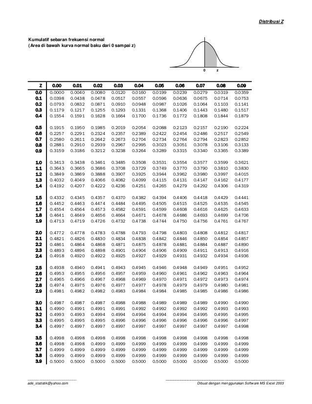 Tabel t, z dan f dan chi kuadrat Z Score Table Pdf