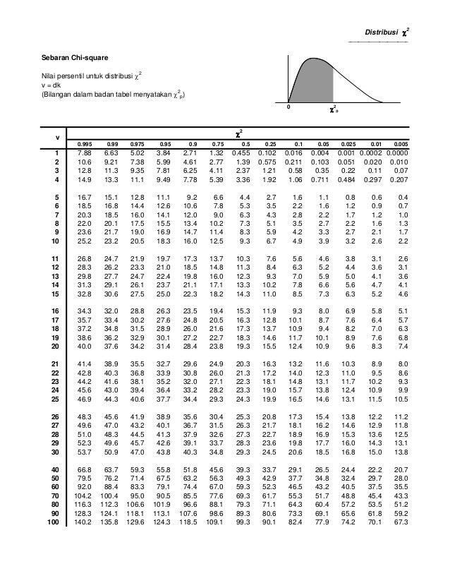 Tabel t z dan f dan chi kuadrat for Chi square table df 99