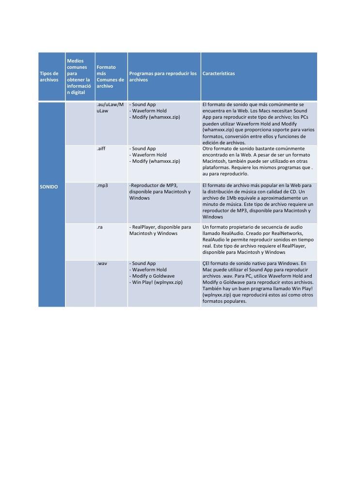 Medios            comunes      Formato Tipos de   para         más        Programas para reproducir los      Característic...
