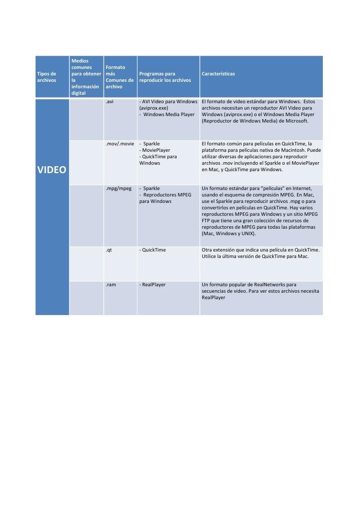 Medios            comunes        Formato Tipos de   para obtener   más          Programas para            Características ...