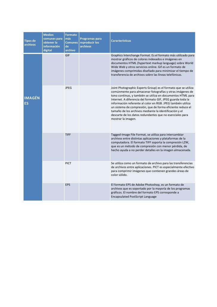 Medios         Formato            comunes para   más     Programas para Tipos de                                          ...