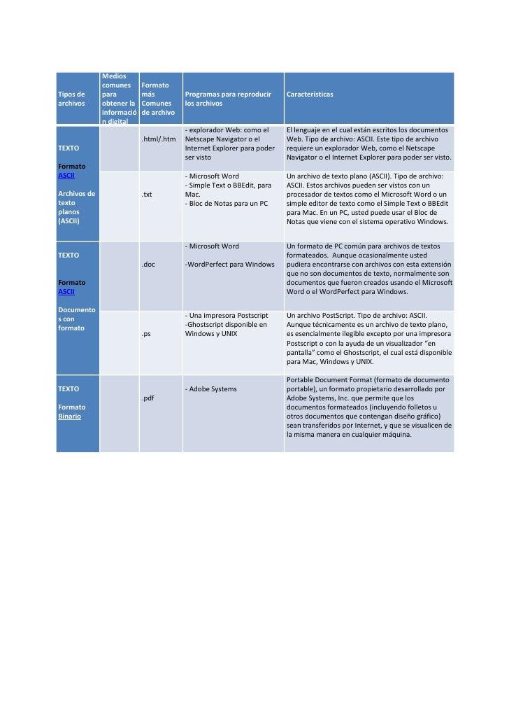 Medios               comunes      Formato Tipos de      para         más          Programas para reproducir       Caracter...