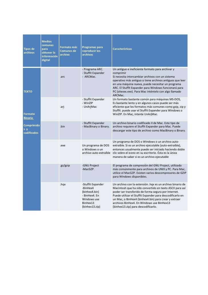Medios               comunes                           Formato más   Programas para Tipos de      para                    ...