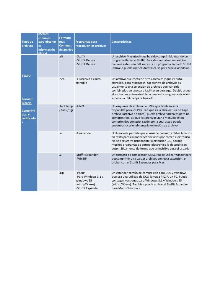 Medios              comunes        Formato Tipos de     para obtener   más        Programas para           Características...