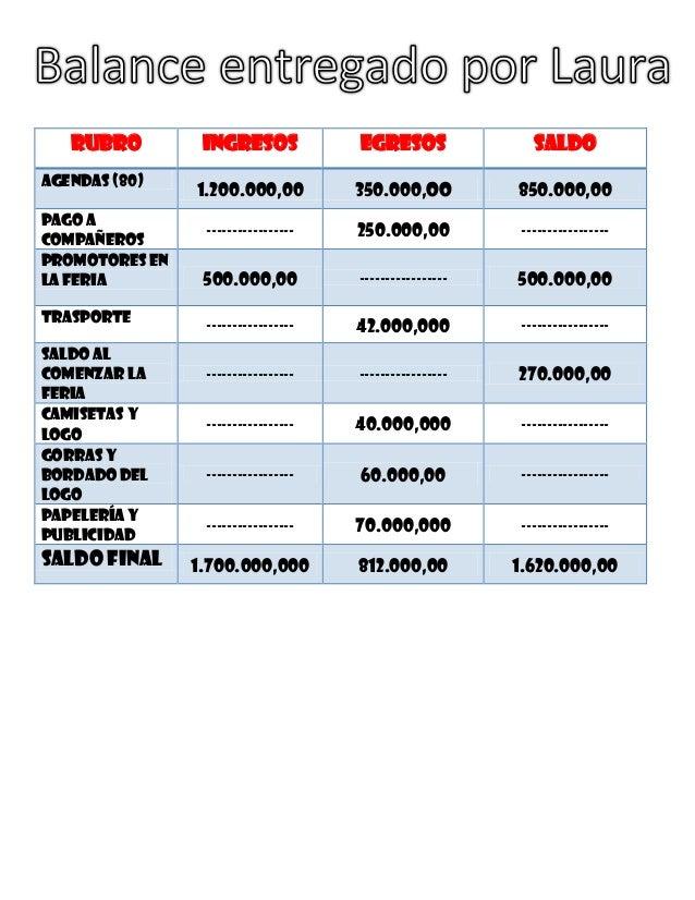 Rubro         Ingresos            Egresos                SaldoAgendas (80)                1.200.000,00         350.000,oo ...