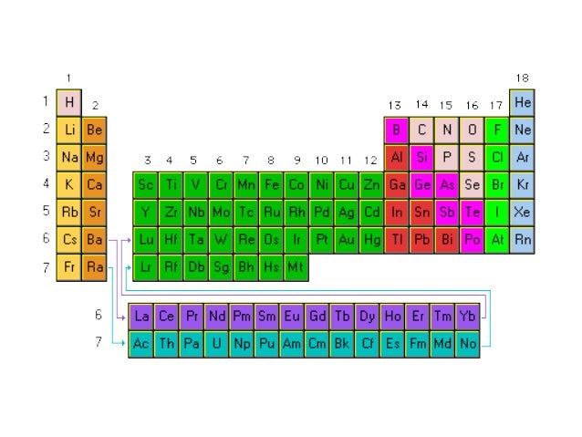 Tabla bloques de la tabla peridica s p d f urtaz Image collections