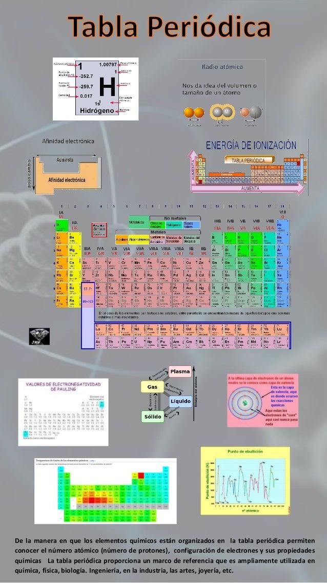 Tabla periodica infografia urtaz Images
