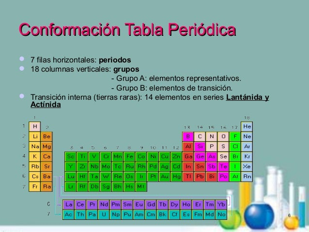 Tabla 6 conformacin tabla peridicaconformacin tabla peridica urtaz Gallery